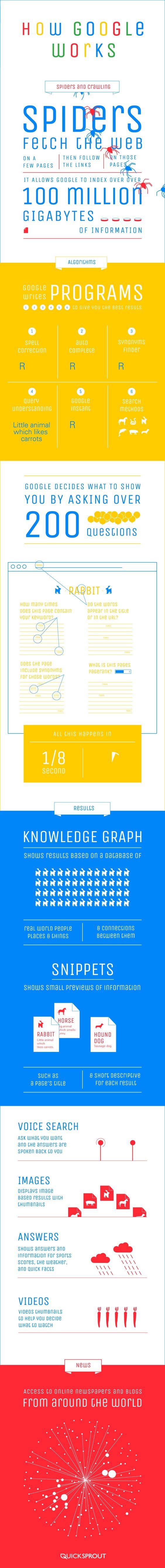 Wie arbeitet eigentlich die Suchmaschine Google? Infografik. How Google Works by Quicksprout