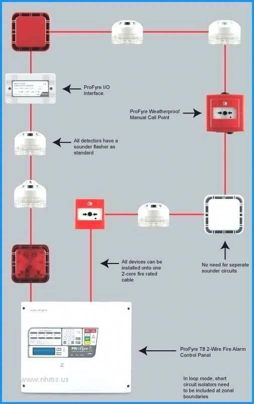Fire Alarm Addressable System Wiring Diagram Securitycameras Homesecuritysystems Homesecurit Security Cameras For Home Fire Alarm System Home Security Systems