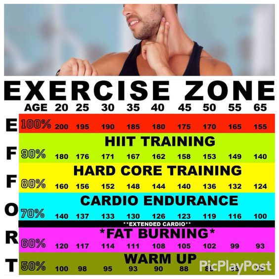 To determine target heart rate check your pulse use this chart #HIIT