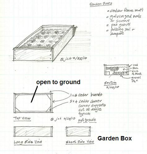 garden box plan How to make a garden box Fort Worth Gardening