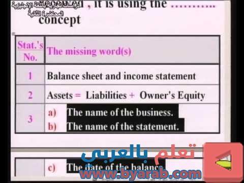 دراسات تجارية باللغة الإنجليزية د مدحت اللقاء الثاني كلية التجارة التعليم المفتوح Income Statement Balance Sheet Words