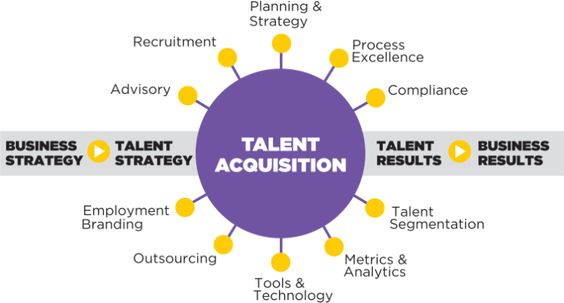 Understand the difference between recruitment and talent - recruitment strategy