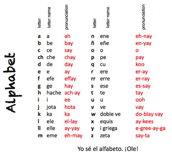 Learning chart Spanish alphabet, english to spanish and - spanish alphabet chart