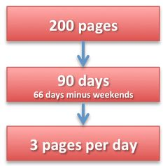 Your 10-step, pain-free guide to write your book in less than 90 days. Seriously.