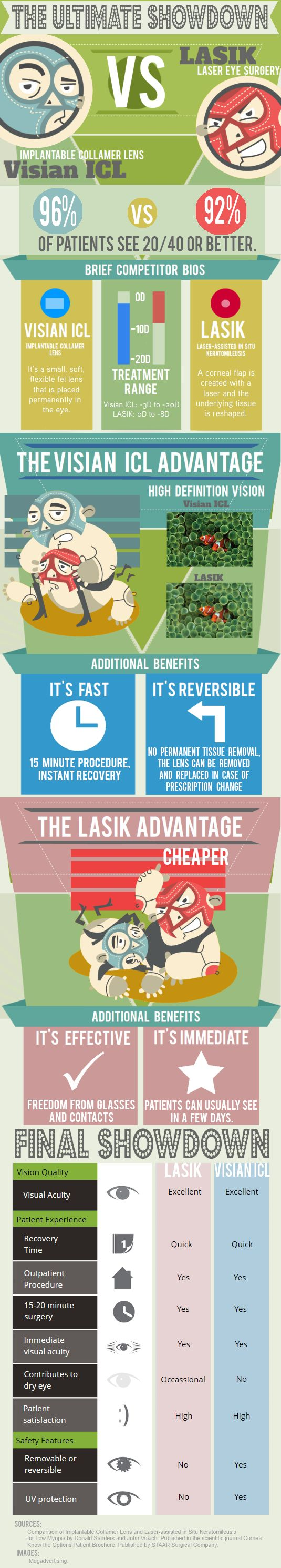 Infographic comparing the Visian ICL Implantable Collamer Lens to LASIK.