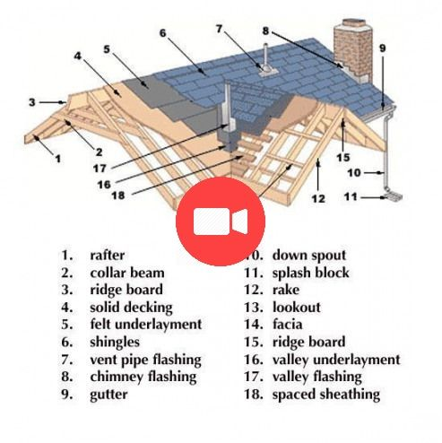 Know Your Roof Don T Be Confused By The Parts And Pieces Print This Out And Ha Roofing Roof Styles Roof