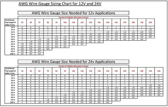 Wire gauge wire gauge chart for different voltages wire gauge wire gauge chart for different voltages shockwave pinterest american wire gauge and gauges greentooth Images