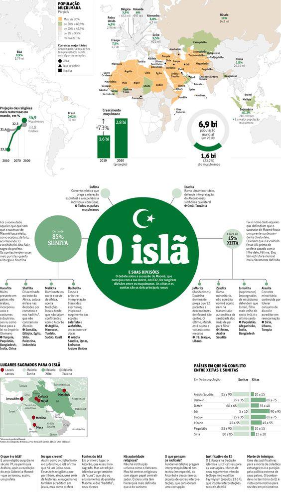 O Islã e suas divisões:
