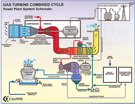 Introduction Of Gas Turbine Power Plant With Images Gas