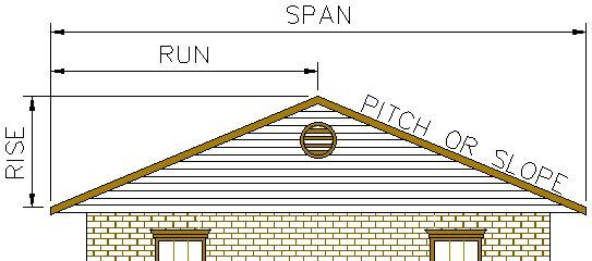 Roof Pitch All You Need To Know Pitched Roof Calculate Roof Pitch Roof Truss Design