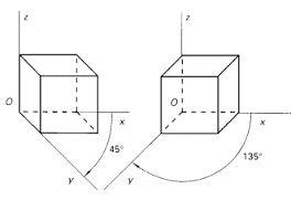 Resultado de imagen de como enseñar perspectiva axonometrica