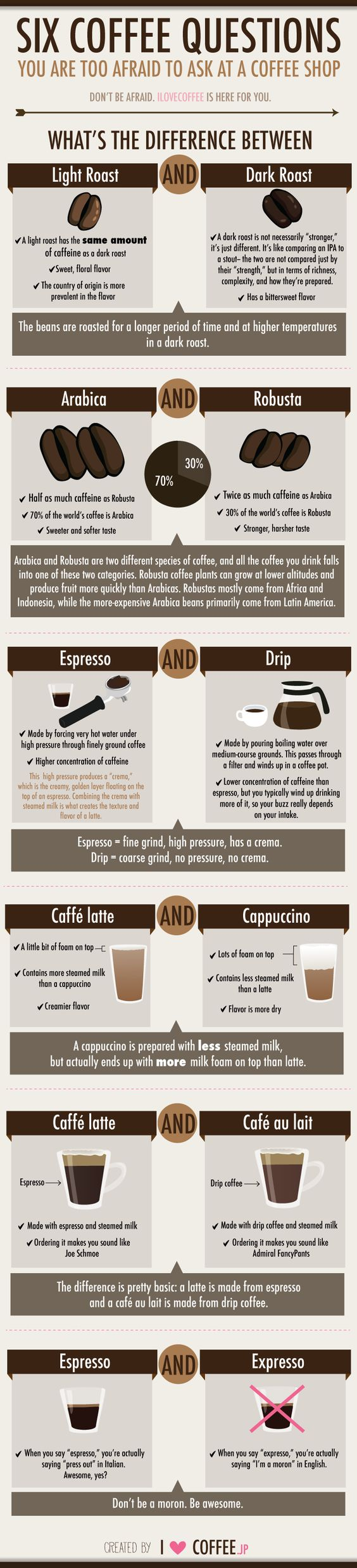 6 coffee questions you are too afraid to ask your barista.