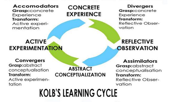 """kolb s learning styles The term """"learning styles"""" is being used in educational literature since 1970s   kolb (1984) further stated that the learning style of the students must comprise."""