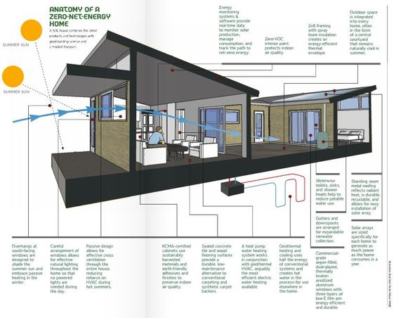 The combination of technology and building science can for Zero net energy home