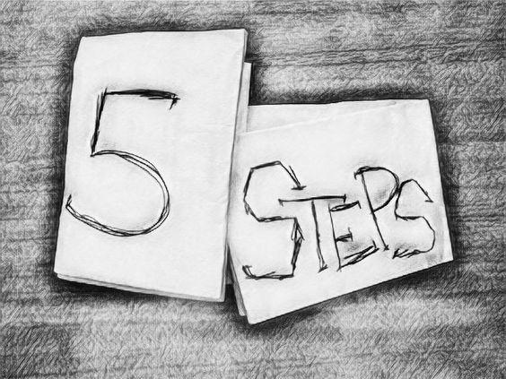 BOProfit.com 5 steps