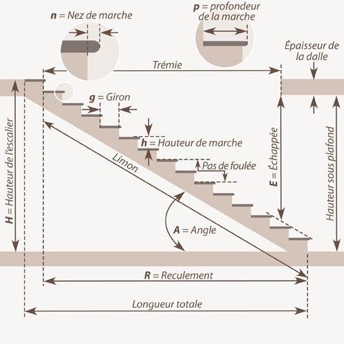 Comment Calculer Un Escalier Droit Calcul Escalier Escalier