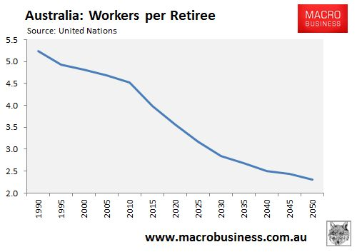 Superannuation is inequitable and unsustainable