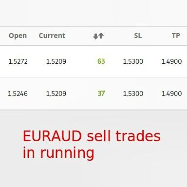 My #Portfolio this morning has 2 #EURAUD #Sell #Trades in #running.  When the image was taken there were 6337 #pips of #profit.  Let see where the trades will be tomorrow or in the next 2-3 days.  This #forex #instrument could give a good #reward with these 2 sells.  #money comes when you stop to be #blind and #start to #know what to do.