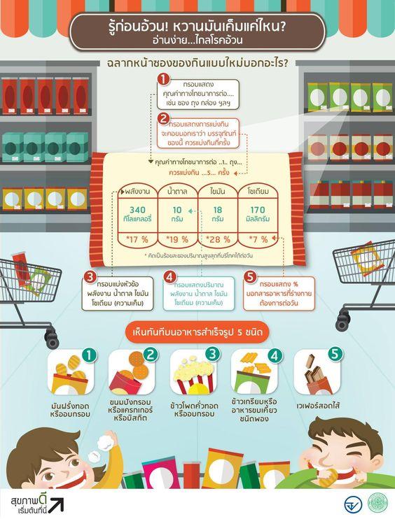 Infographic Ideas infographic illustrators needed me rihanna : รู้ก่อนอ้วน หวานมันเค็มแค่ไหน? - infographic.in.th ...
