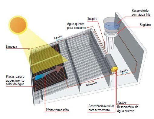 Energia: a abundância solar 1