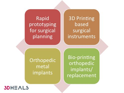 Required to be innovative and design oriented, orthopedics is one of the first surgical sub-specialties in medicine that has successfully adapted 3D printing technology and served as a poster child on how a new technology can be creatively used to provide higher level of patient care. Currently, there are four main innovative areas using 3D …