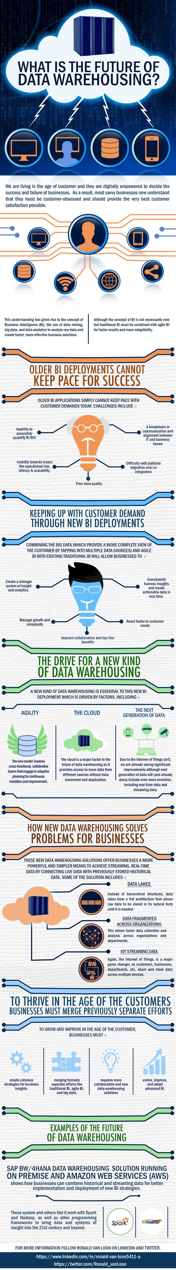 What Is the Future of #Data #Warehousing? Find out more here: https://www.linkedin.com/pulse/what-future-data-warehousing-ronald-van-loon?articleId=6199187976539467776