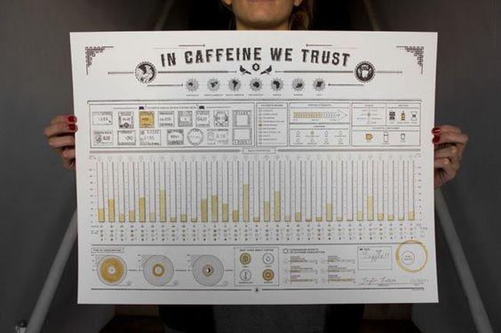 Para los adictos a la cafeina
