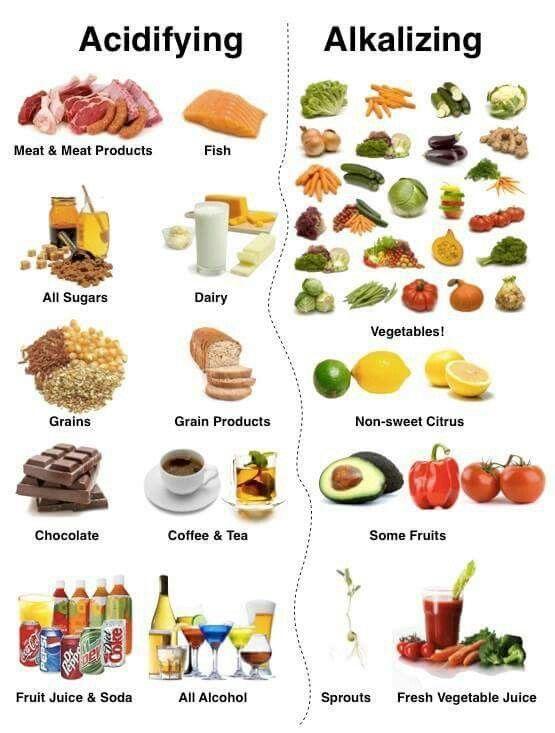 diete alcaline menu
