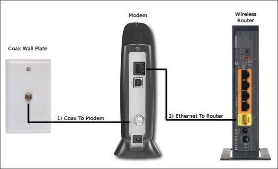 Cable Modem To Router Diagram As Well Gear Wireless Router Diagram