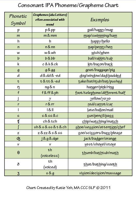 IPA phoneme grapheme chart