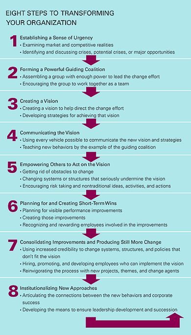 Kotter's eight step change management plan. From 'Leading Change:Why Transformation Efforts Fail' - Harvard Business Review. Critical success factors for organisations implementing and managing change.