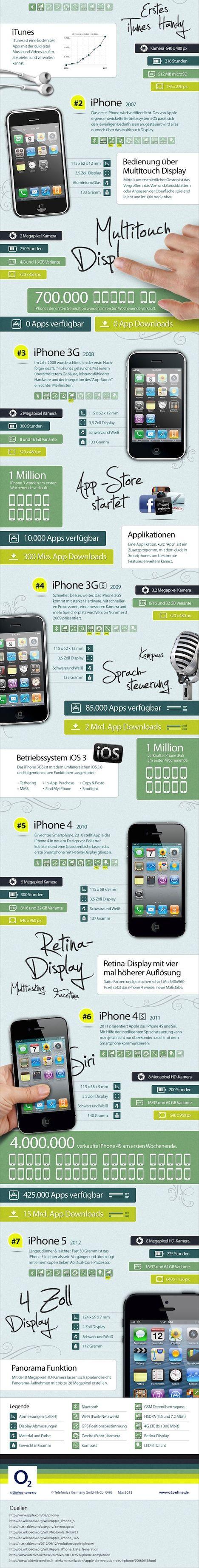 #Infografik: Die #iPhone Evolution.