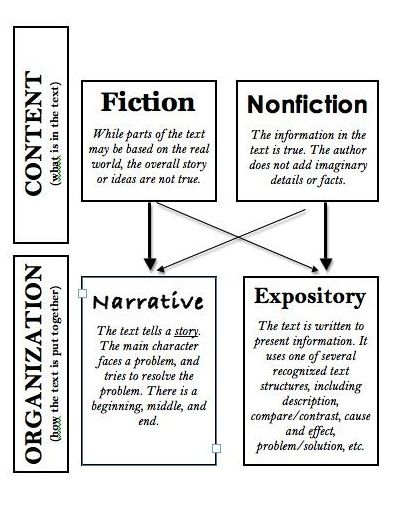 Similarities between narrative and descriptive essay research paper