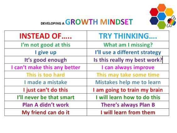 Image result for growth mindset vs fixed mindset poster