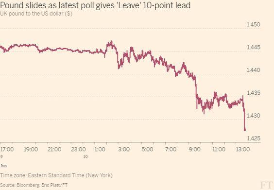 Pound under severe pressure on latest EU exit poll - FT.com