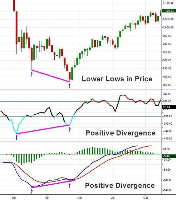 Know Your Divergence Patterns Visit Www Theanalystsfx Com For