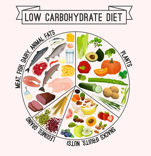 Weight loss with low carb diet