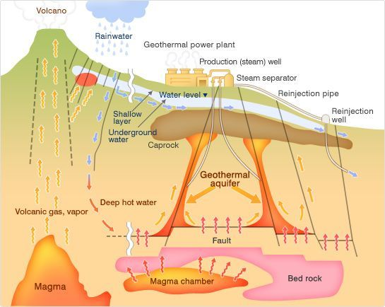 Iceland Thermal Energy Of Geothermal Energy Source
