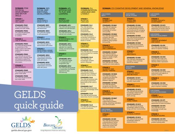 Georgia early learning and development standards gelds for Bright from the start lesson plan template
