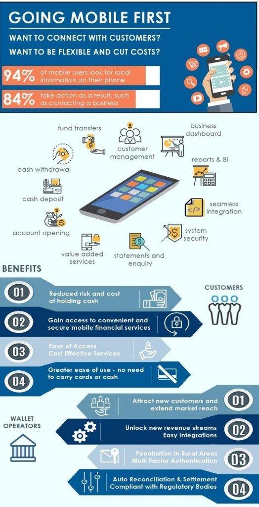 Mobile Money Transfer For Online
