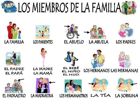 Miembros de la familia en ingles - Open English