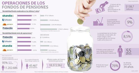 Colfondos y Skandia, los fondos de más rentabilidad