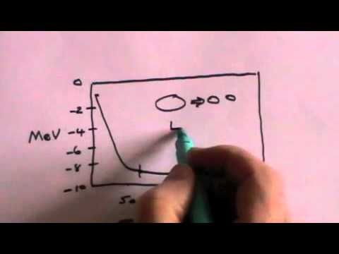 Nuclear Fission And Radioactivity Part 2 Of 3 A Level Physics Physics Nuclear