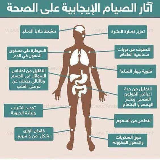 سبحان الله Health Ramadan Health And Nutrition