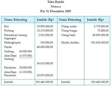 Contoh Laporan Keuangan Perusahaan Dagang Lengkap Beserta Transaksinya Laporan Keuangan Keuangan Laporan Arus Kas