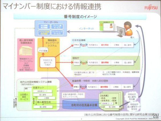 マイナンバー制度での情報連携の仕組み