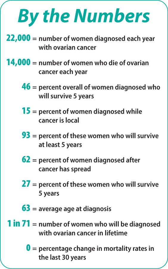 how to find ovarian cancer stage