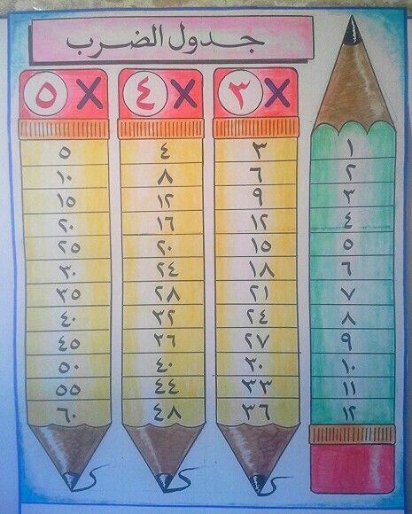 Pin By Amina On جدول الضرب School Activities Kids Education Teacher Appreciation