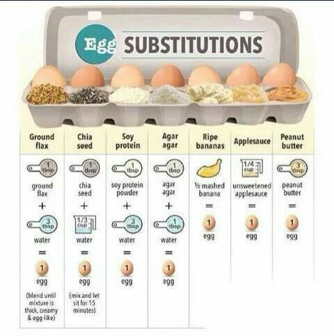 Egg substitute list | Good to know | Pinterest | Eggs, Healthy ...
