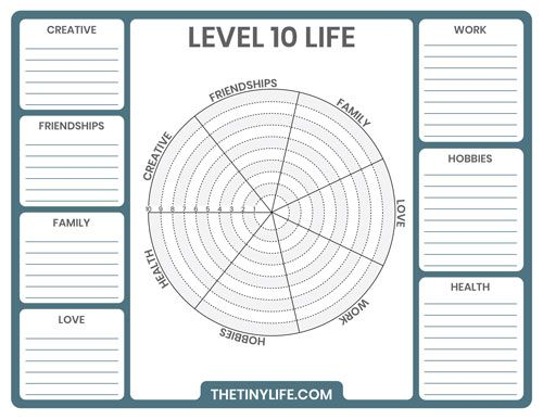 Living A Level 10 Life Finding Direction With The Wheel Of Life Free Worksheet The Tiny Life Wheel Of Life Life Coaching Tools Life Wheel Finding balance in life worksheet